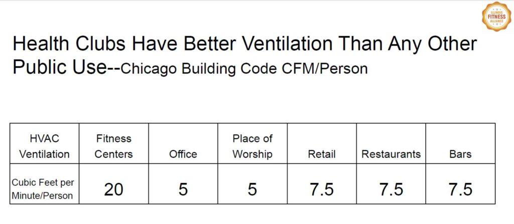 Health Clubs Ventilation Report